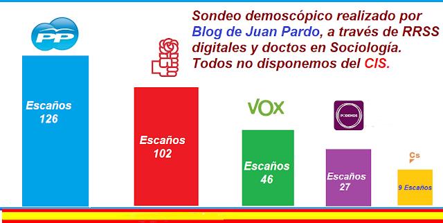 Sondeo encuesta demoscópica al 17-06-2020. Elecciones Generales.