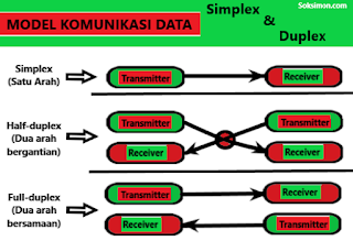 Metode Komunikasi Data Simplex, Half Duplex dan Full Duplex