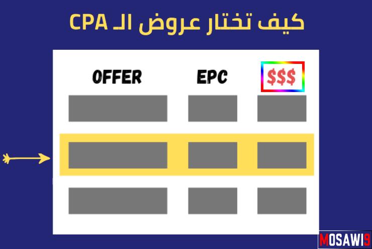 كيف تختار أفضل عروض الـ CPA لتحقق أعلى الأرباح في مجال الافليت - المسوق