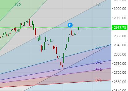 S&P 500 Spot Daily Candlestick Chart & Gann analysis