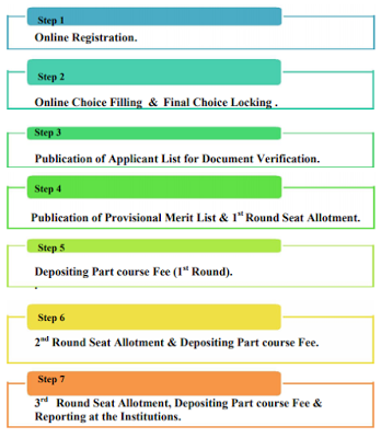 GNM Nursing 2019 Application Form Online Notification Last Date