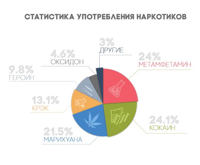"""Информация для форума про лечение наркомании в Одессе в МЦ """"Вектор Плюс"""""""