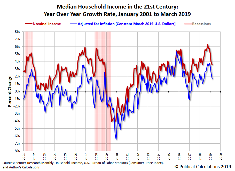 Median Household Income in the 21st Century: Year Over Year Growth Rate, January 2001 to March 2019
