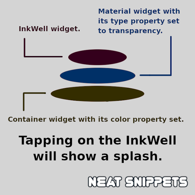 InkWell, Material and Container widgets