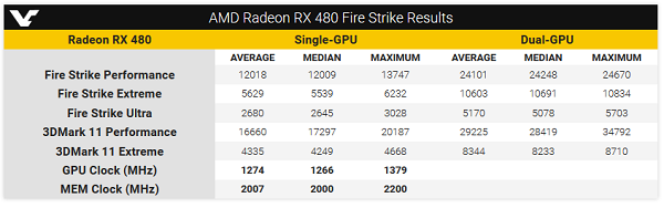 Analysis of the performance of graphics cards AMD Radeon RX 480 with 3DMark benchmark,AMD,Radeon , cards AMD Radeon RX,RX 480,3DMark ,graphics cards,AMD Radeon RX 480, 3DMark analysis,r9 480x benchmark,r9 480 price,r9 480 release date,r9 480 vs gtx 970,amd 480 benchmarks,r9 480x price,r9 480 vs 1070,r9 480 benchmarks,AMD Radeon RX 460,AMD RX 480 Benchmark ,Radeon RX 480 , Performance Benchmark ,