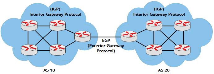 INTERIOR GATEWAY PROTOKOL (IGP DAN EXTERIOR GATEWAY PROTOCOL (EGP) ~ Andespa Tech