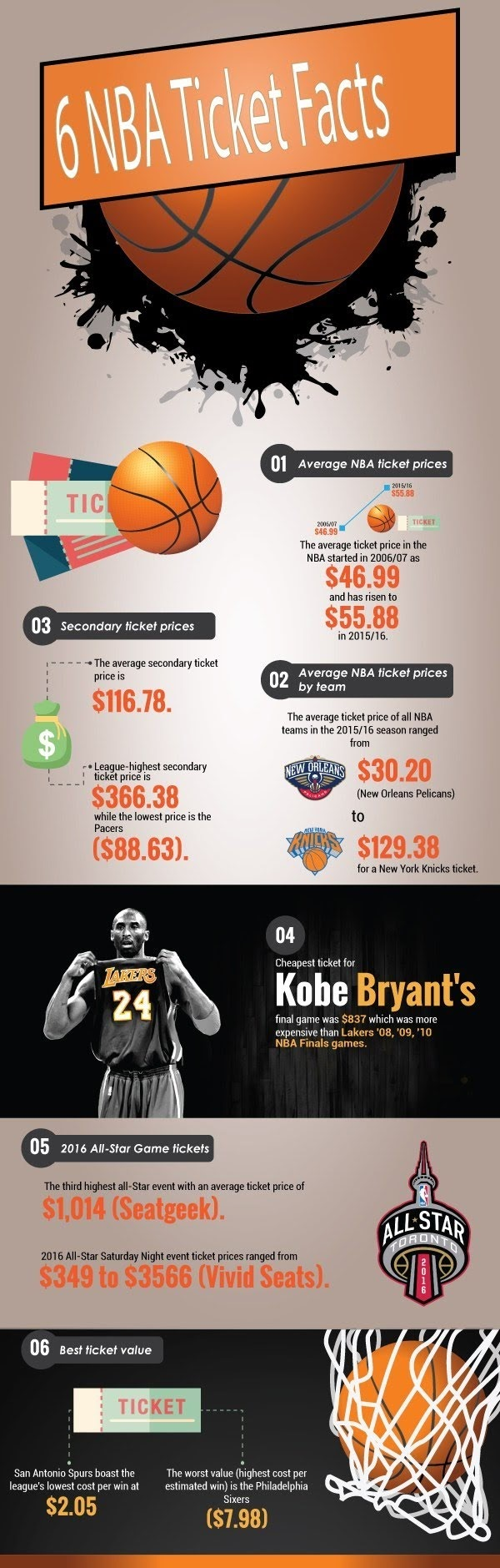 6 NBA Ticket Facts #infographic