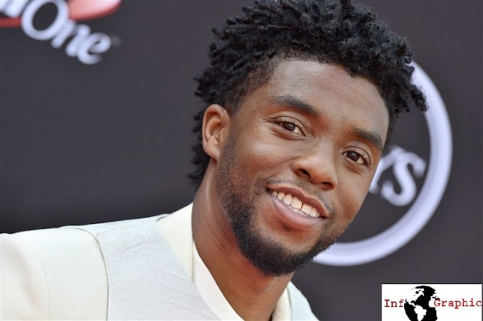 "Chadwick Boseman Dies of Cancer at 43 ""Black Panther"""