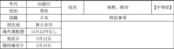 愛知県感染者状況