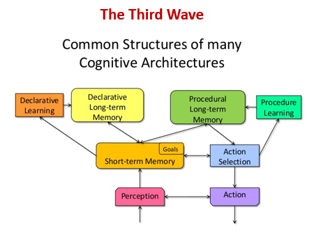 Third Wave of artificial intelligence