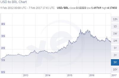 USD BRL 5-year