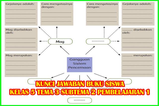 kunci jawaban tema 3 kelas 5 subtema 1 pembelajaran 1