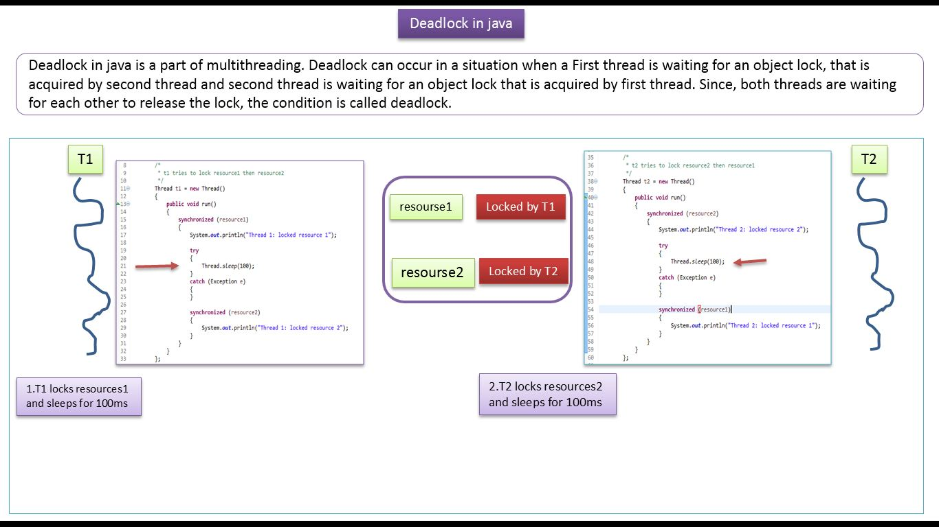 Java 2 tutorial image collections any tutorial examples java ee java tutorial java deadlock deadlock in java java tutorial java deadlock deadlock in java baditri Gallery
