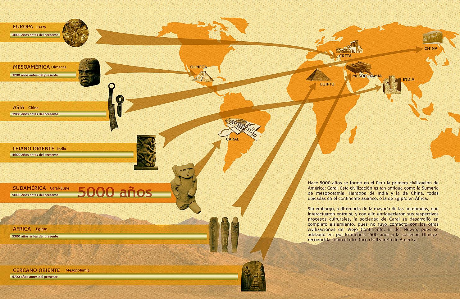 Caral  Arqueología del Perú