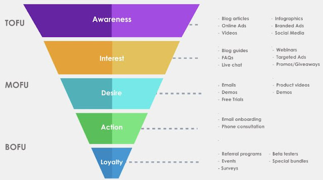marketing funnel stages convert leads into sales