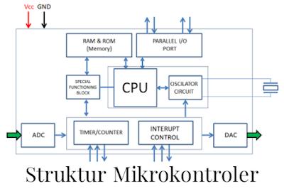 struktur mikrokontroler