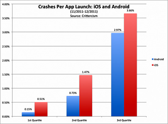 android-iOS-crash