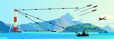 eLoran и «еЧайка»: когда морская навигация получит надежную систему позиционирования?