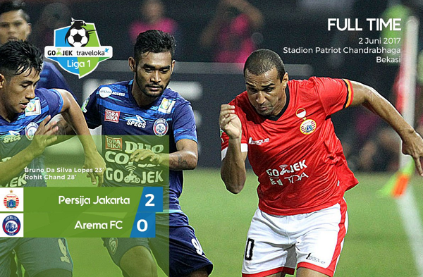 Arema FC Jadi Korban Amukan Persija Jakarta di Bekasi