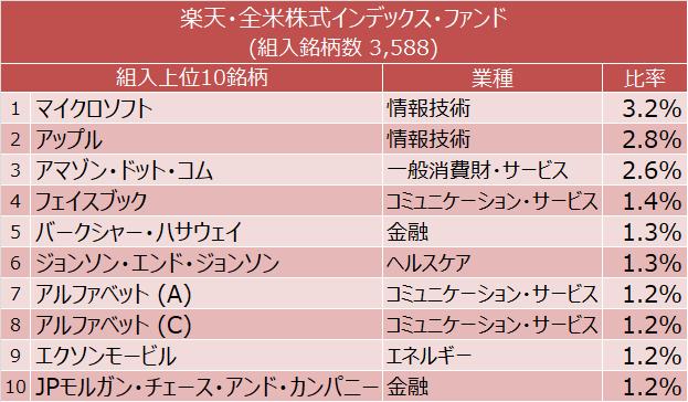 楽天・全米株式インデックス・ファンド(VTI) 組入上位10銘柄