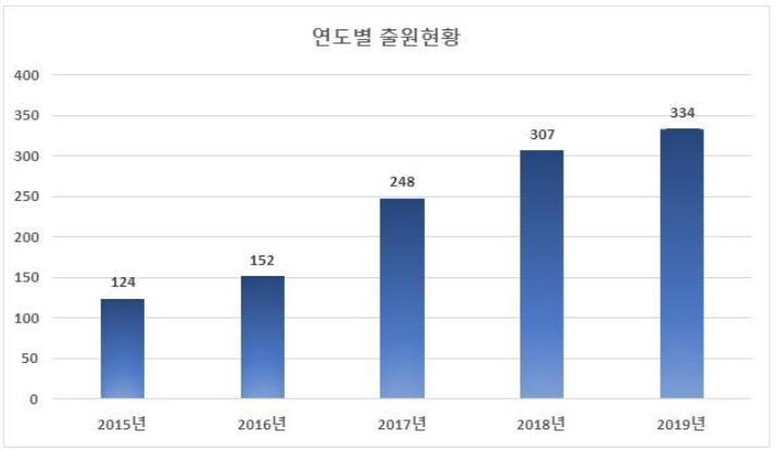 증강현실 애플리케이션 관련 국내 특허출원 매년 증가