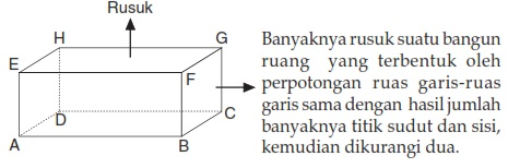 Materi Matematika Kelas 4SD Dalam Mengetahui Sifat-sifat Bangun Ruang Balok