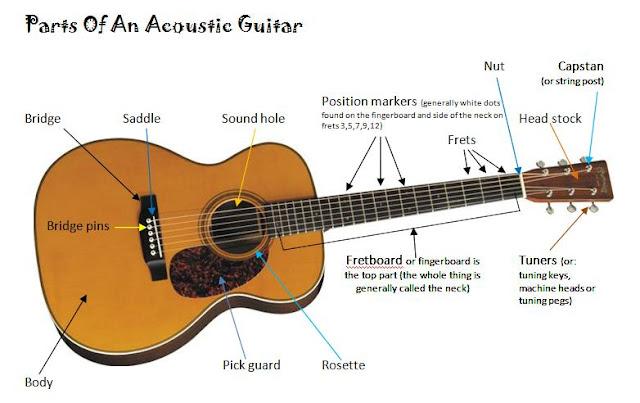 belajar gitar, belajar gitar pemula, cara mudah belajar gitar, tips bermain gitar, belajar kunci gitar, kunci gitar, chord gitar, bagian-bagian gitar
