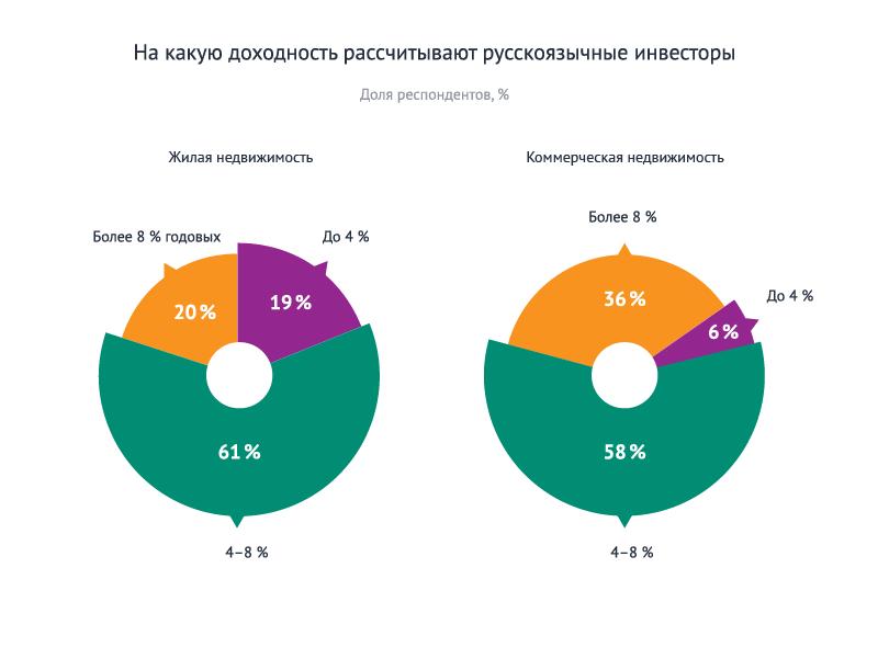 Статистика инвесторов 4