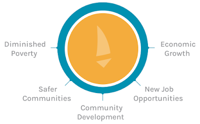 How does microfinance benefit our community
