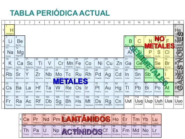 Fsica y qumica de un vistazo tabla peridica dinmica tabla peridica dinmica urtaz Image collections