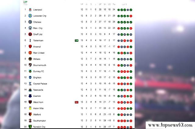 premier league results table