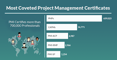 Top 5 Courses to Crack the PMP (Project Management Professional) Certification Exam
