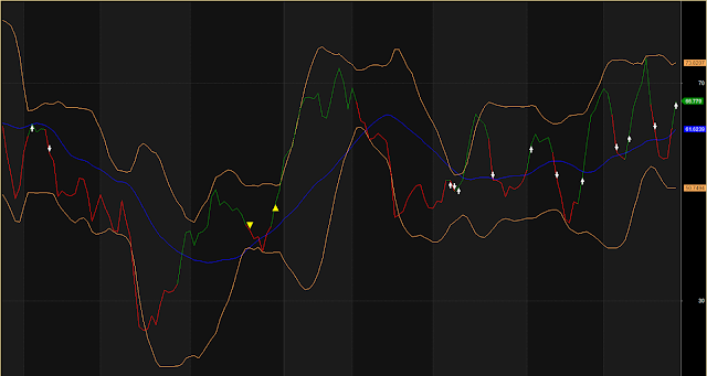 Different Style Bollinger Band Buy Sell Arrow