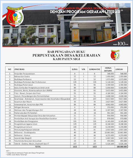 Contoh RAB Pengadaan Buku Desa Kabupaten Sigi Sulawesi Tengah Paket 100 Juta
