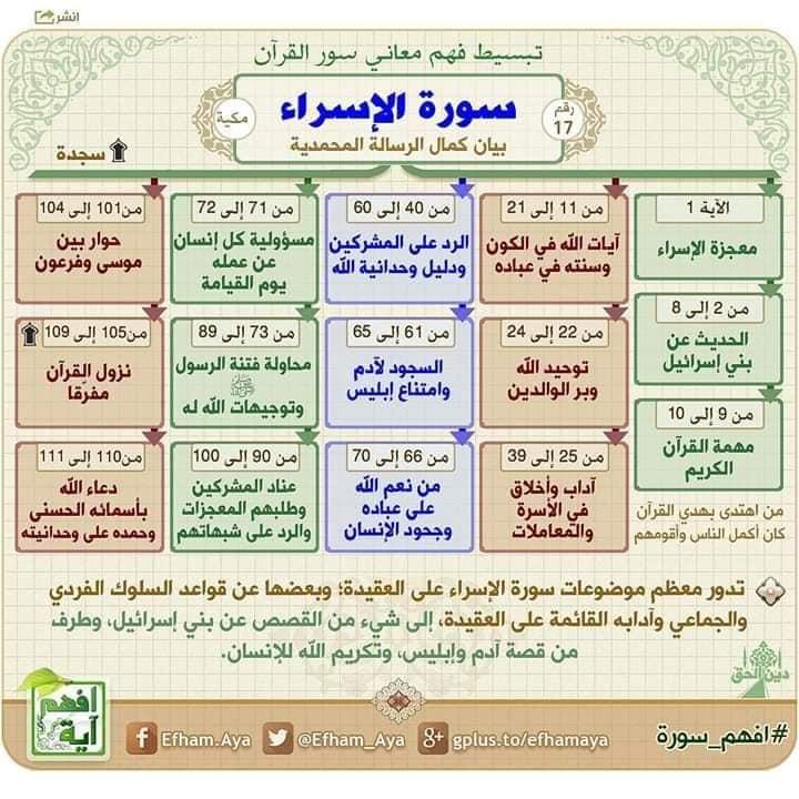خرائط ذهنية لفهم السور القرآنية مدرسة بئر العبيد Facebook