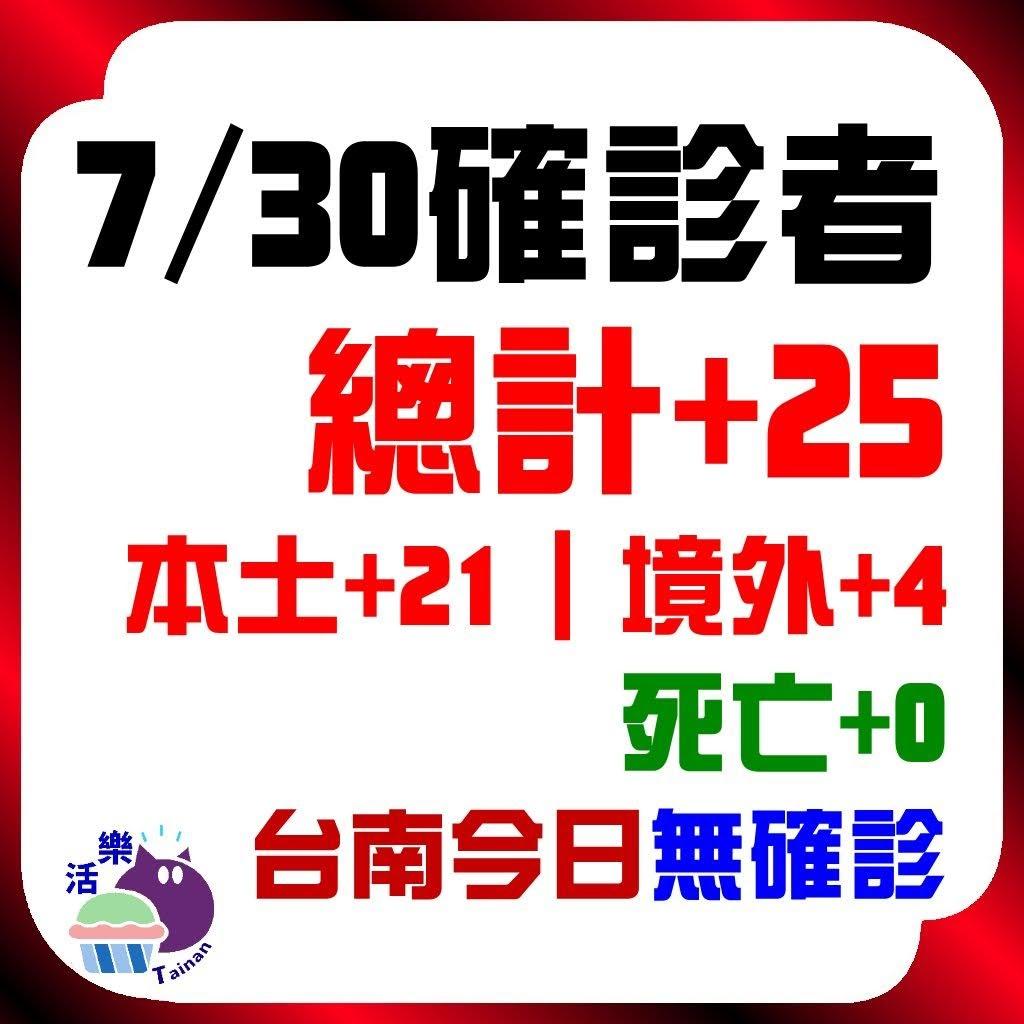 今日(7/30)確診:25。本土+21、境外+4、死亡+0