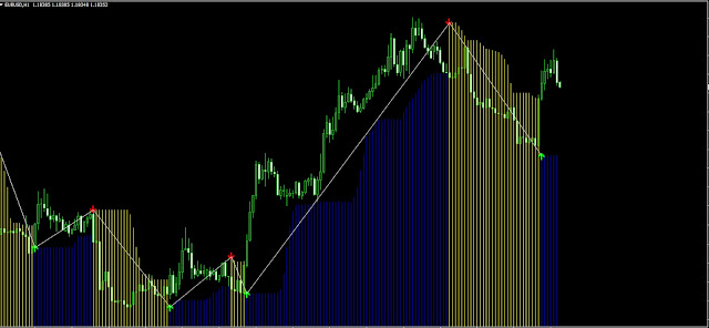 Free Download Forex Non Repaint Real Trend Indicator
