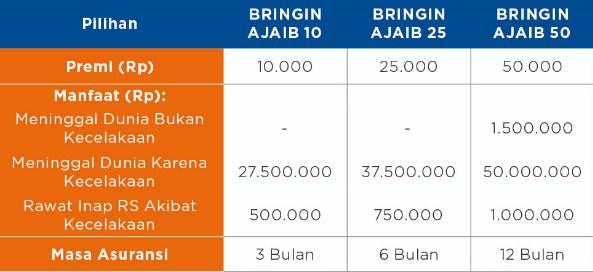 Tabel Pertanggungan Asuransi Mikro BRI