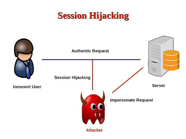 Image result for session hijacking