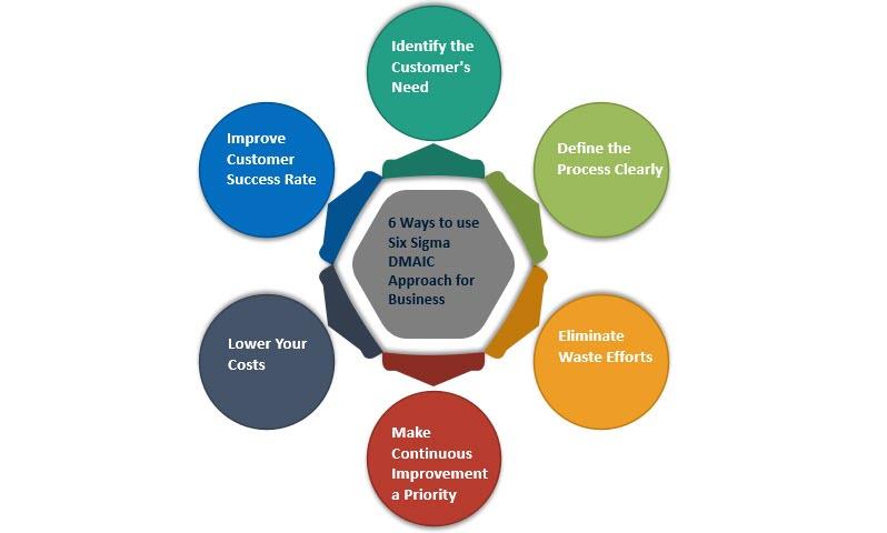 6 Ways to use Six Sigma DMAIC Approach