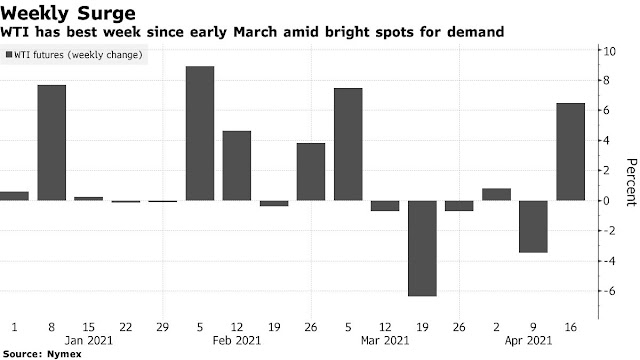 Oil Has Best Week Since Early March on Improving Demand Outlook - Bloomberg