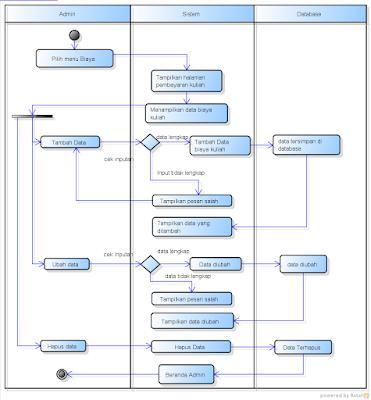 activity diagram pembayaran kuliah