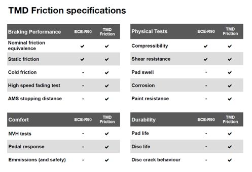 TMD Friction specifications