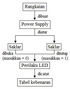 cara kerja rangkaian kombinasi