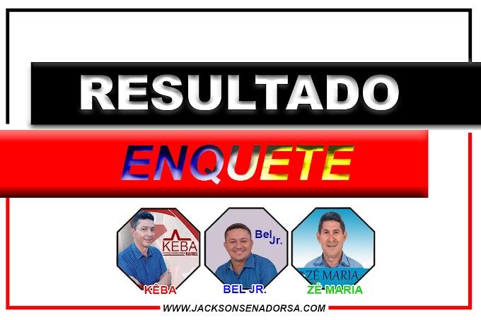 Confira o resultado de nossa enquete eleitoral! COMENTADO