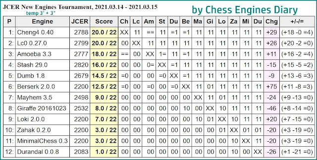 Chess Engines Diary - Tournaments 2021 - Page 4 2021.03.14.JCERNewEngines