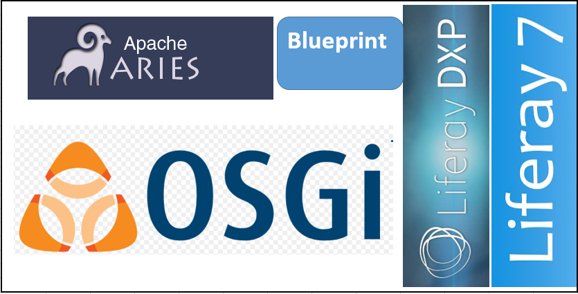 Apache blueprint introduction liferay savvy apache blueprint is container specification based on osgi extender pattern extender pattern is very used pattern in osgi environment to extend semantics of malvernweather Image collections