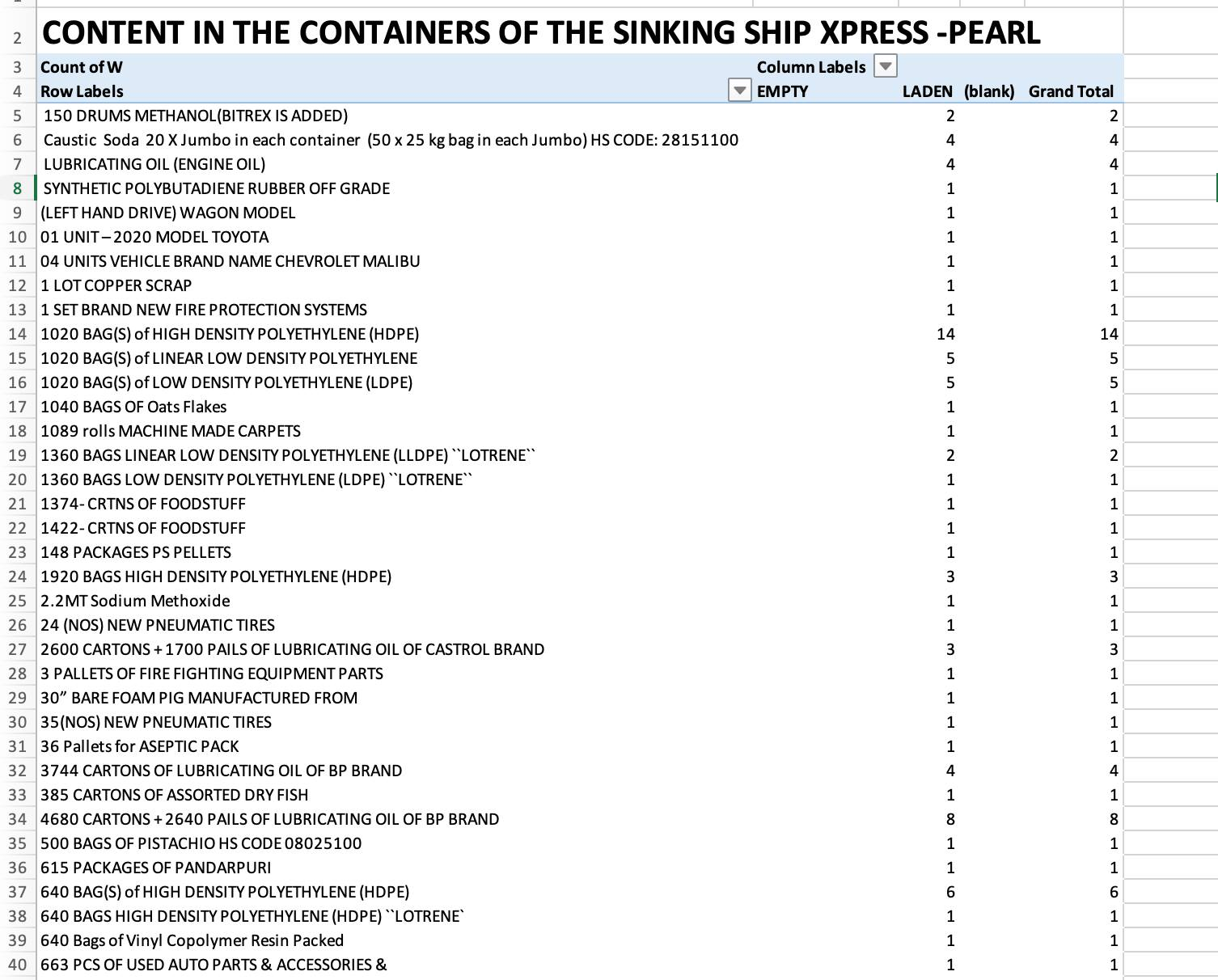 xpress perl ship container carrying