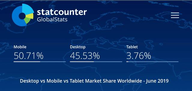 Mobile vs Desktop vs Tablet