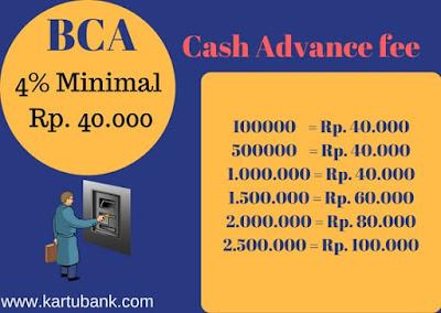 Grafik Biaya Tarik Tunai Kartu Kredit BCA